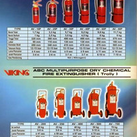 APAR VIKING 25 KG/FIRE EXTINGUISHER AVM 250P Dry Powder