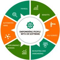 Software Aplikasi Human Resources HR HRD HRM HRIS Berbasis Web
