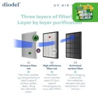 Diodel UV Air Purifier Filter