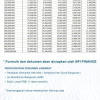 Tabel Angsuran BFI Multiguna