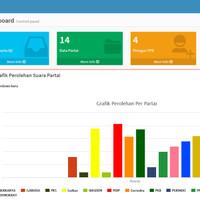 Quick Count Online For Pileg Plus Aplikasi Android Untuk Entry Suara