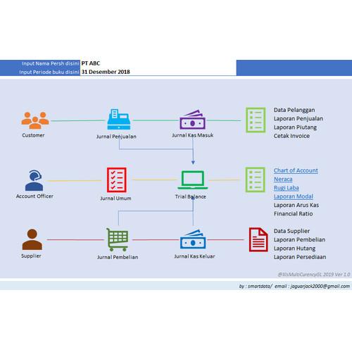 Foto Produk Laporan Keuangan Ms Excel Versi 1.0 dari SintaraniApp