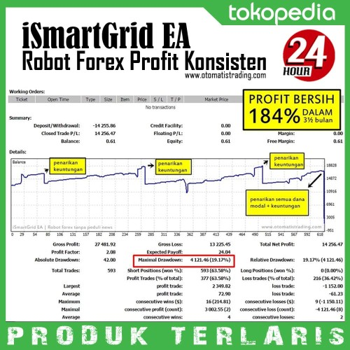 Foto Produk Robot Forex Terbaik Profit Konsisten Bergaransi ISmartGrid EA dari Otomatis Trading