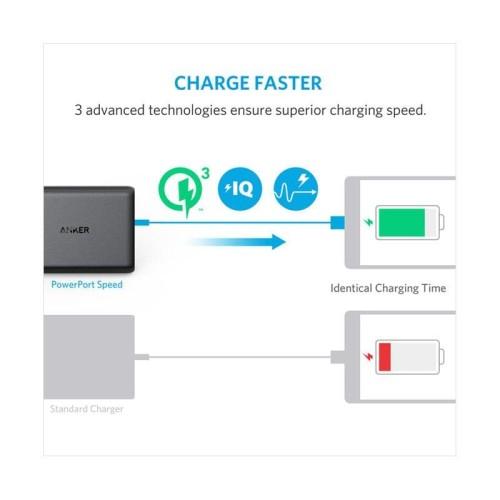 Foto Produk Anker PowerPort Speed 5 Charger [Dual Quick Charge] dari Hobimainan
